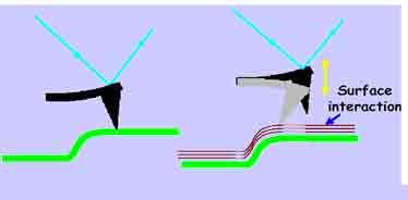 Atomic Force ZMicroscope Modes